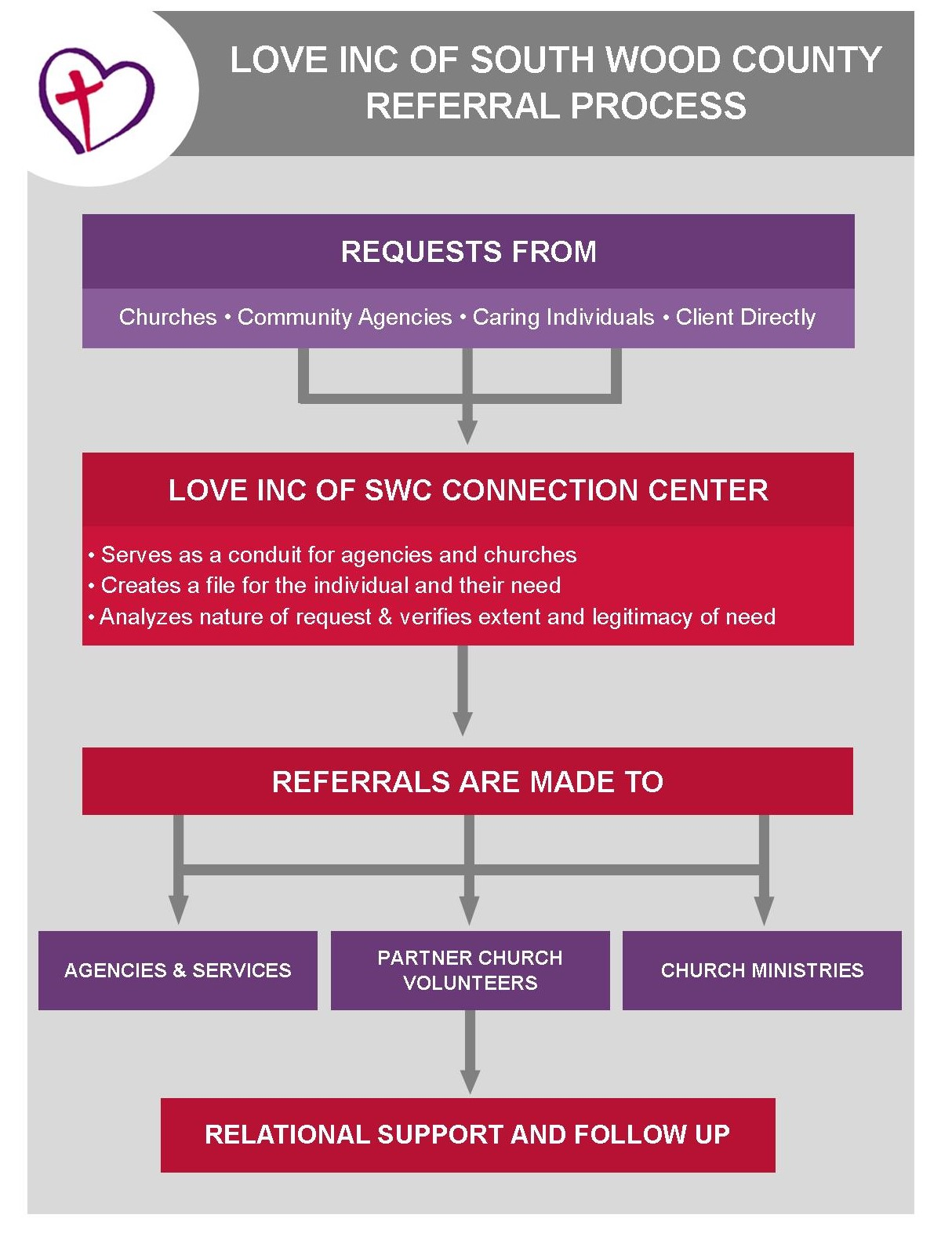 Love Inc Flowchart Full UPDATED